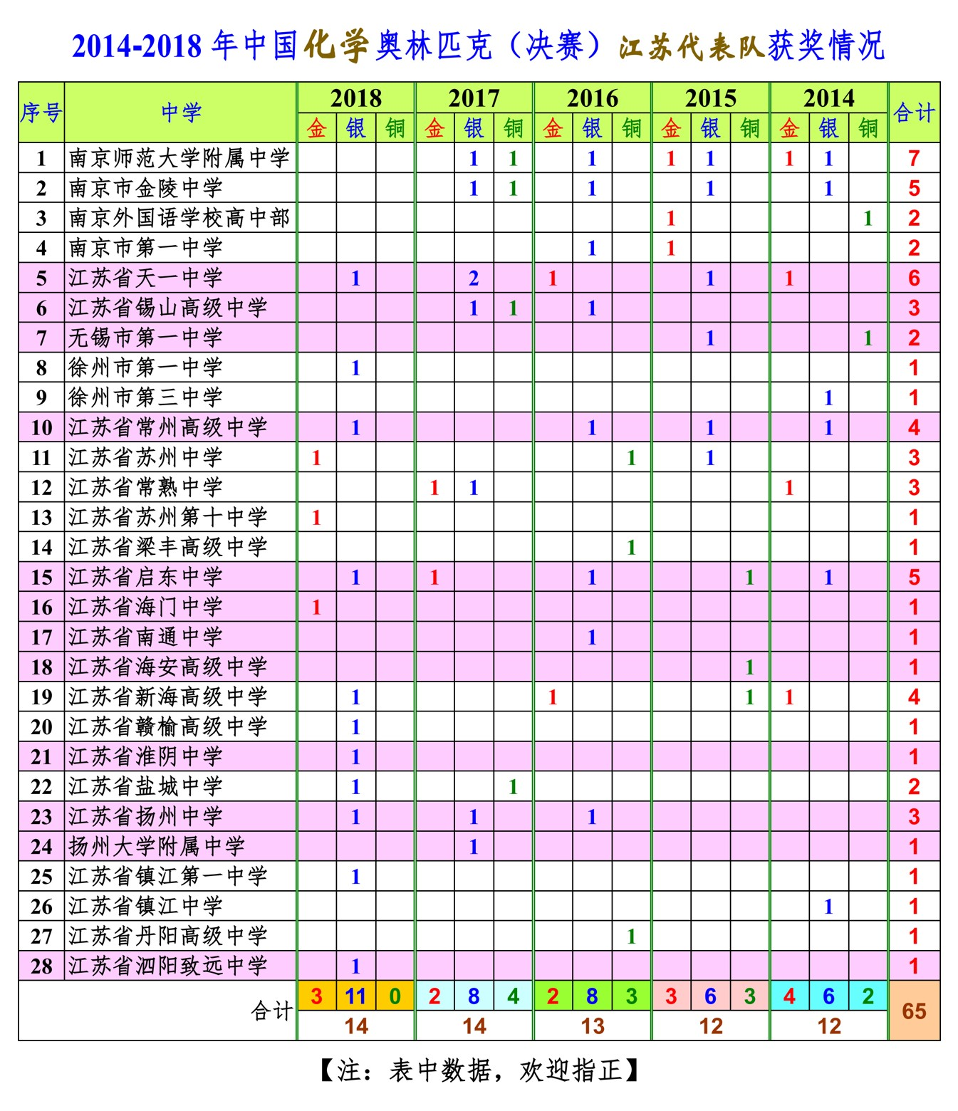 2014-2018年中国化学奥林匹克(决赛)江苏代表队获奖情况.jpg