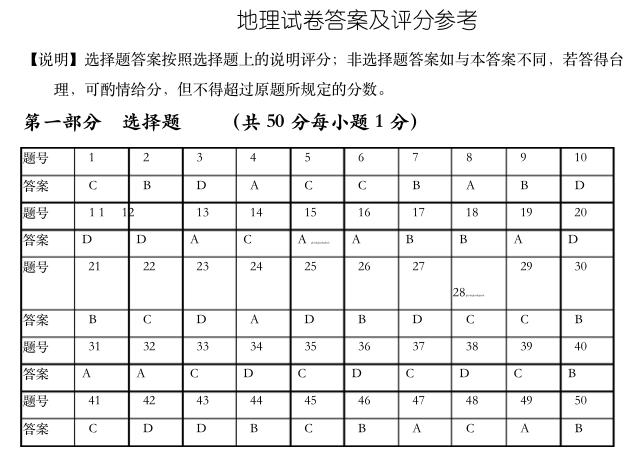 2019北京春季高中会考地理答案