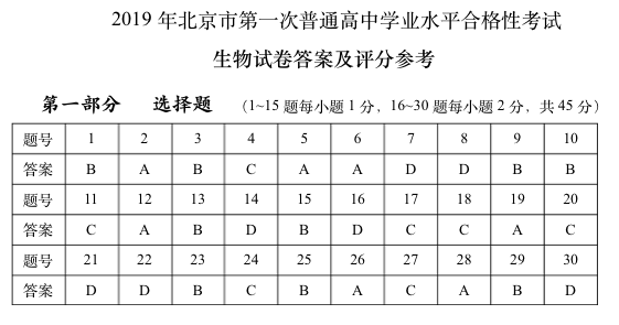 2019年北京高中学业水平考试试题