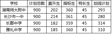 2019长沙四大名校招生:七成学生有政策优惠,仅三成是划线生