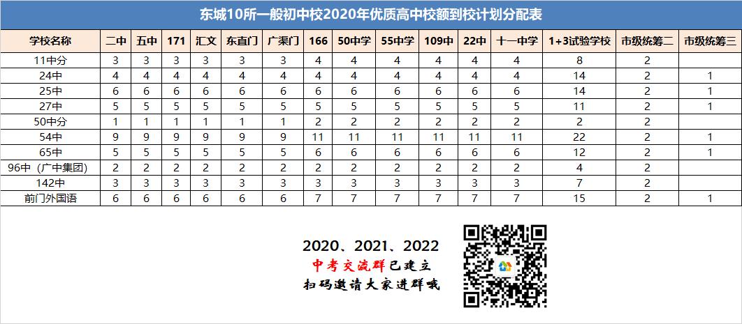 东城2020校额到校汇总.png