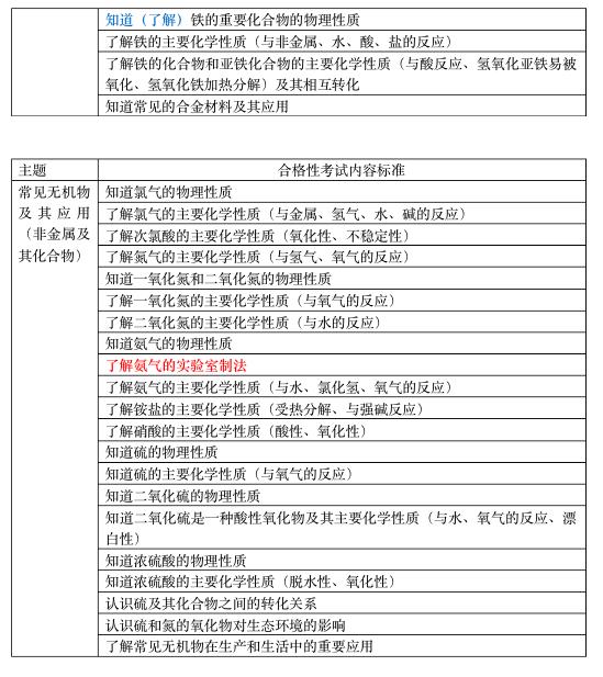 2020年北京高中会考说明化学