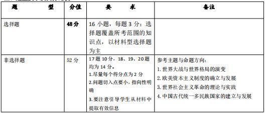 2020长郡集团初三联考/期末考试各科试卷命题说明汇总