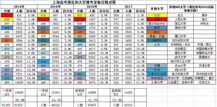 2014-2017录取分数线百分位.jpg