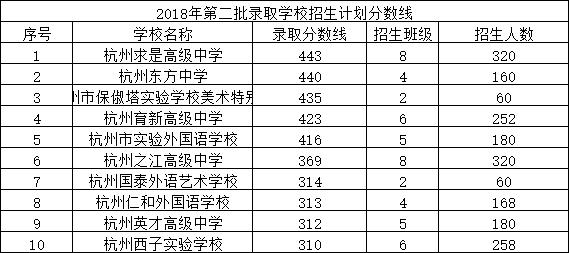 2018年第二批录取学校招生计划分数线.png