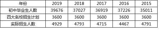 长沙初三毕业生多少人能进入长沙四大名校?2015~2019数据盘点!