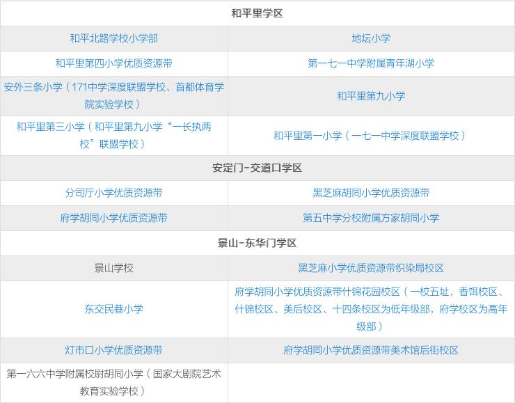 北京市东城小升初对口中学