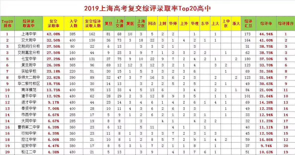 2019 综评 完整名单 高考.jpg