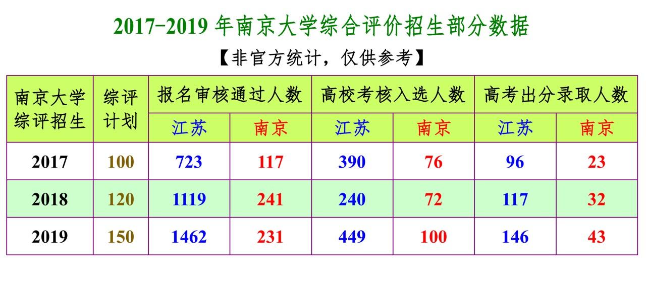 2017-2019年南京大学综合评价招生部分数据.jpg