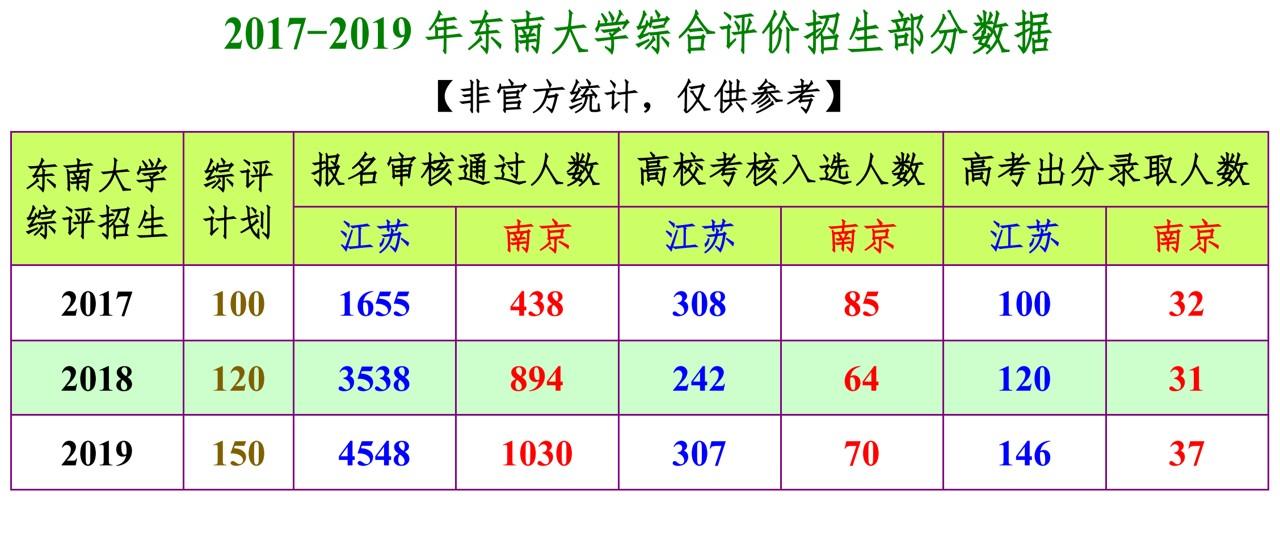 2017-2019年东南大学综合评价招生部分数据.jpg