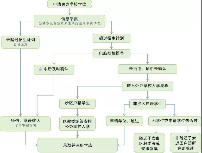 沙区民办中学入学流程.jpg