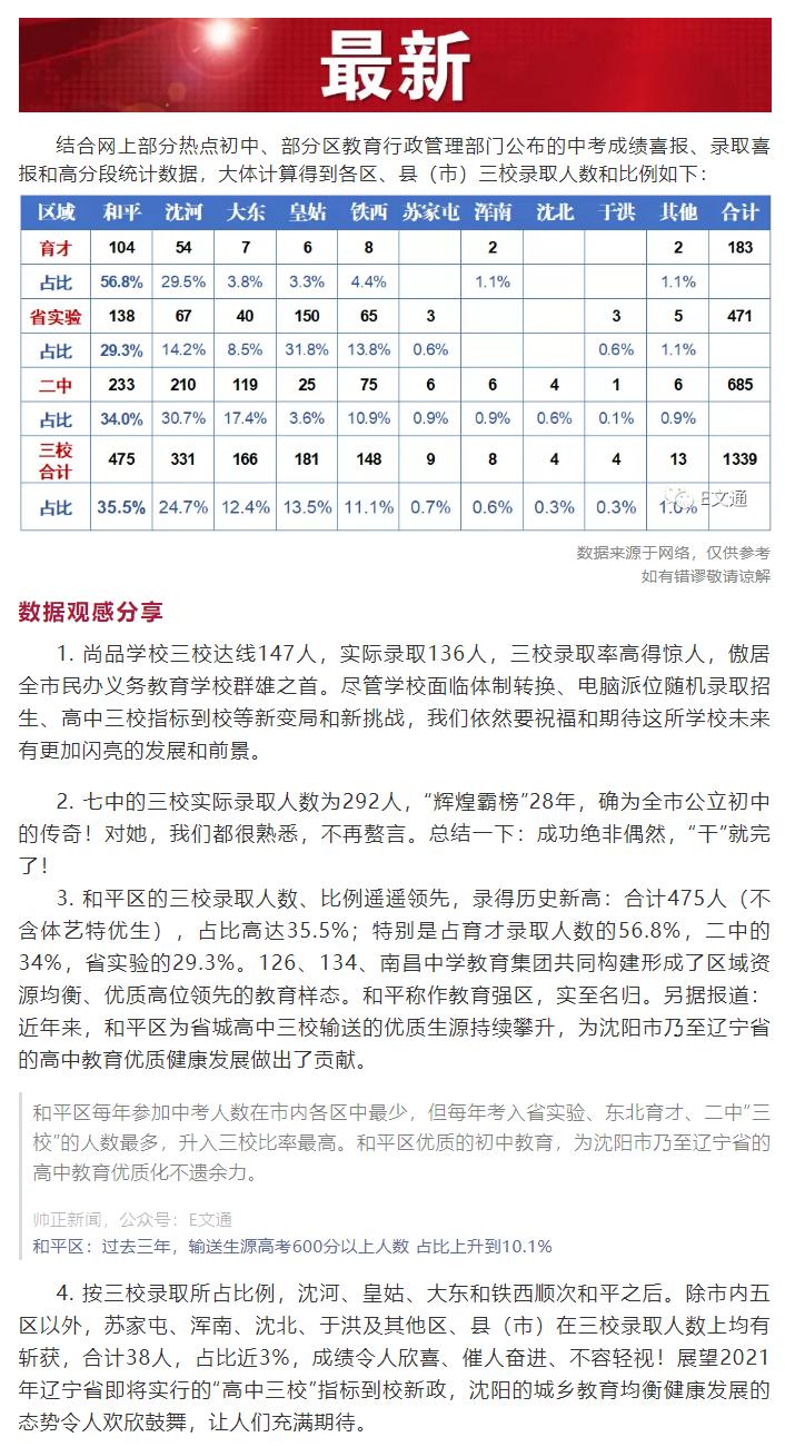 部分热点初中2020中考录取盘点(附三校录取评析).png