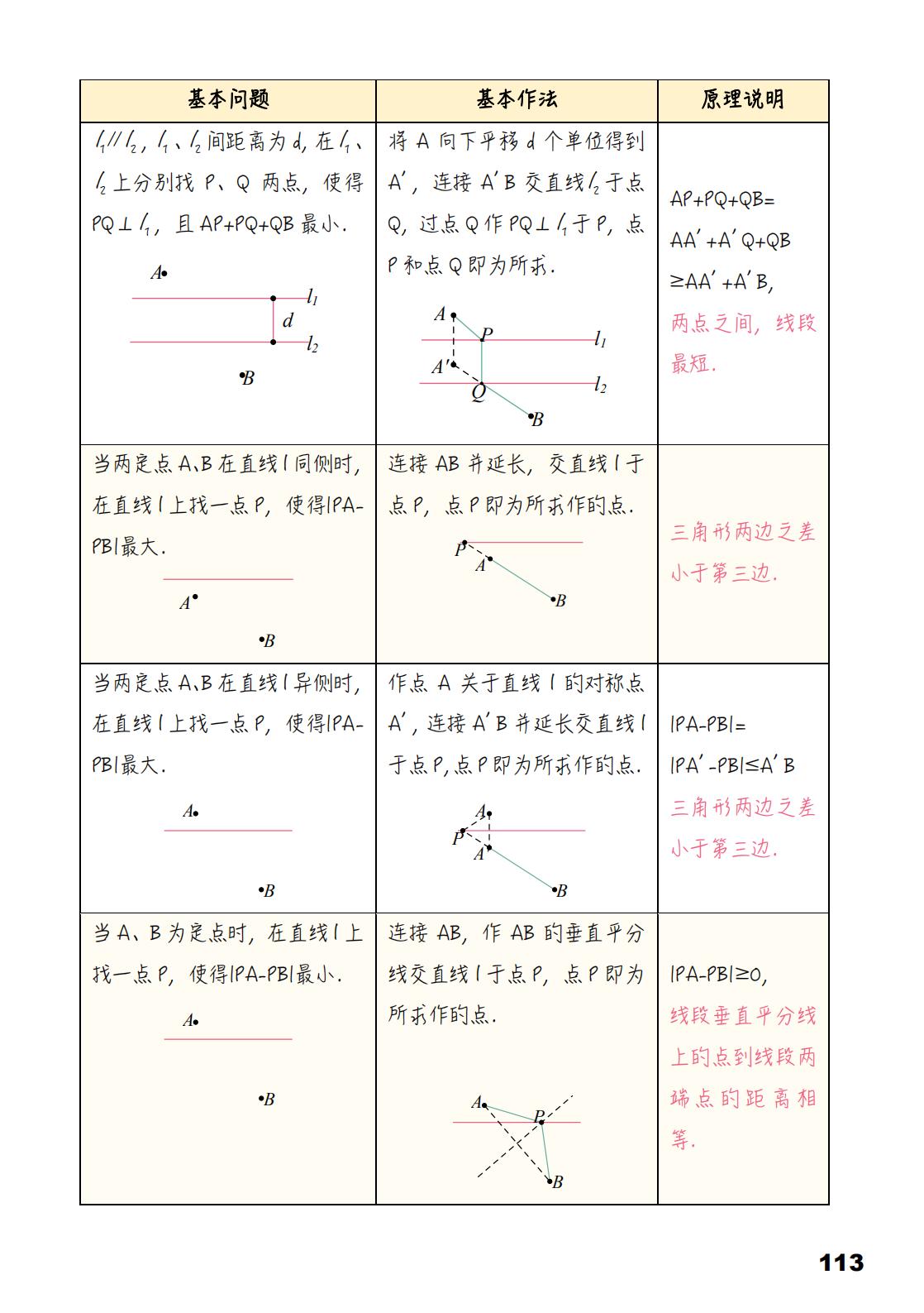 2019初中知识手册-数学_113.png