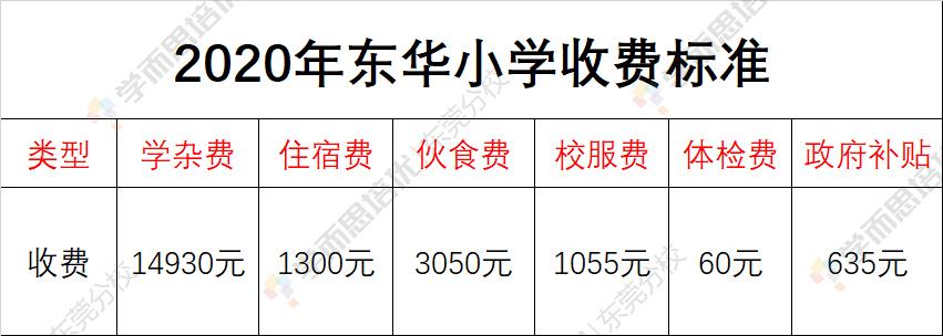 2020东华小学收费.jpg