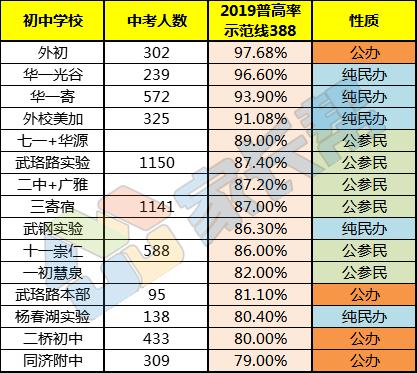 2019年武汉中考普高率对比.png