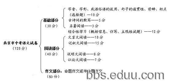 议论文框架图