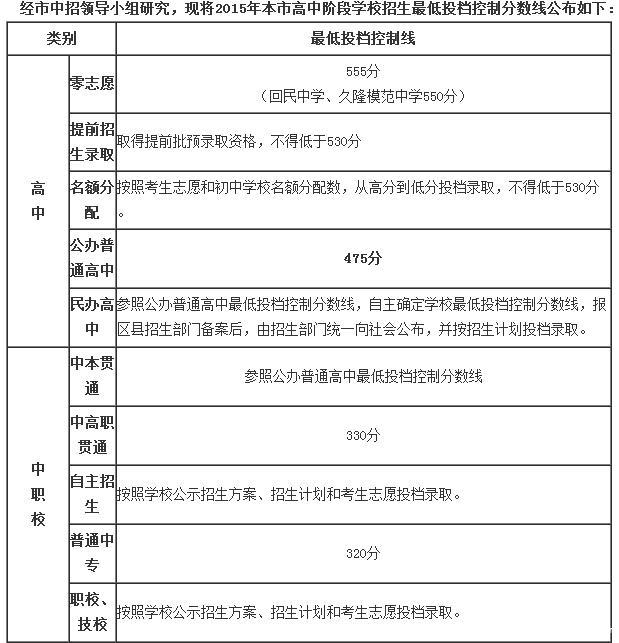 小学校 分数 小学校 : ... 参考!】2015年上海中考各校录取分数线 [复制链接